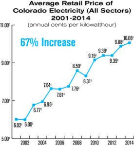 Solar Install Savings in Pueblo