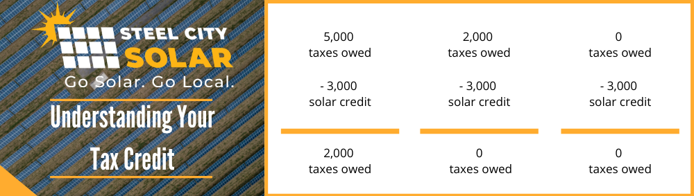 Solar Tax Credit for Solar Panels